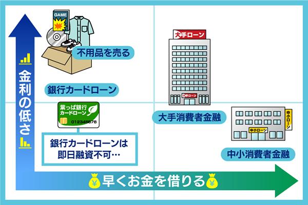 10万円でお金を借りる際の比較表