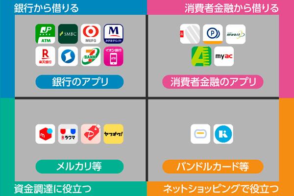 お金を借りるアプリの特徴比較表