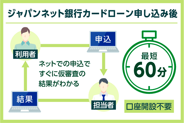 ジャパンネット銀行カードローン申込みの流れ