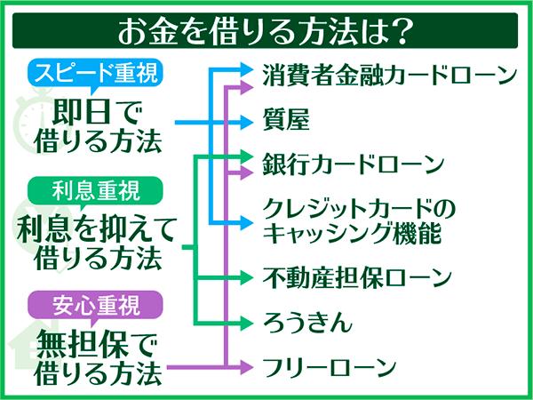 【目的別フローチャート】お金借りる方法一覧