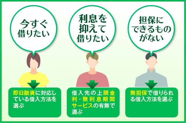 お金借りる方法の選び方