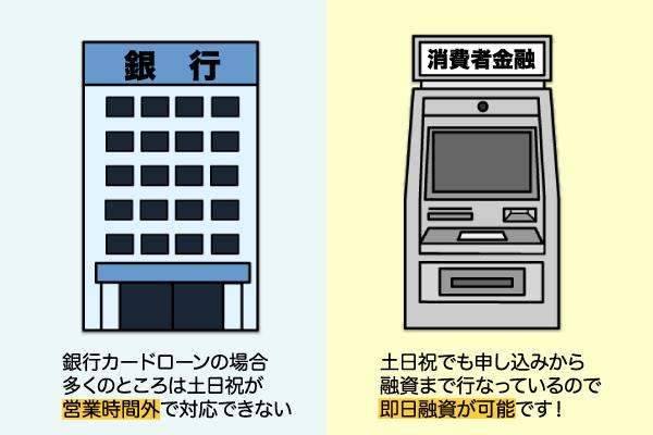 銀行と商品者金融の休日の違い
