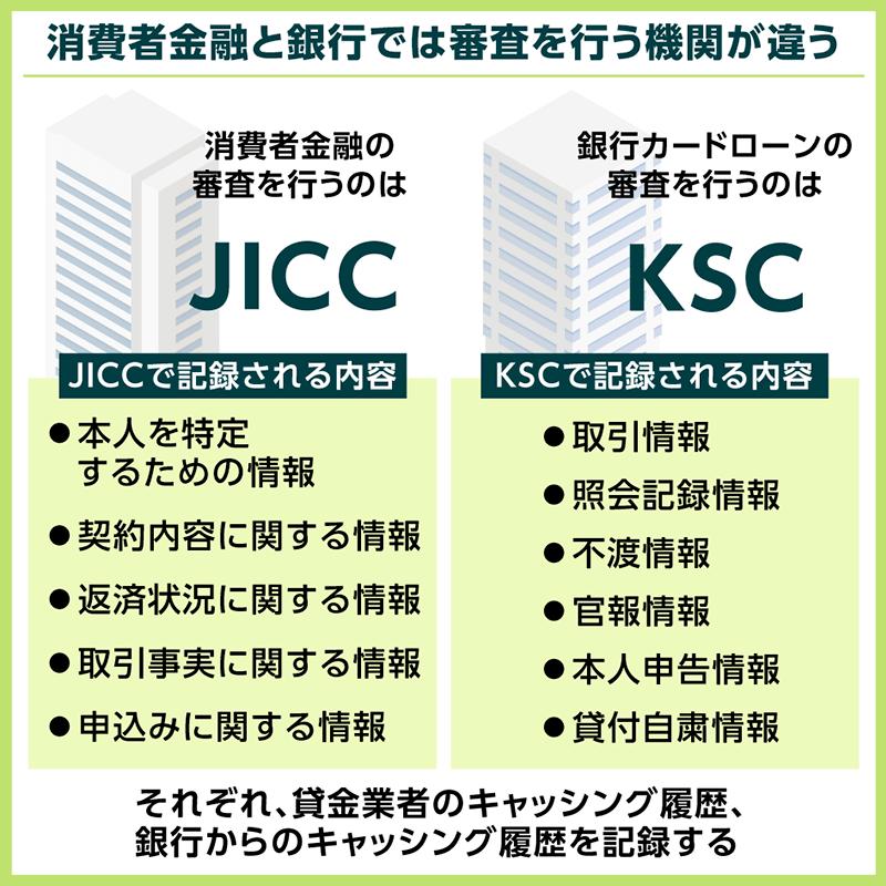 JICC・KSCの審査項目の違い