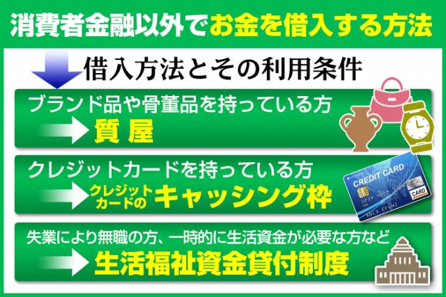 消費者金融カードローン以外でお金を用意する方法