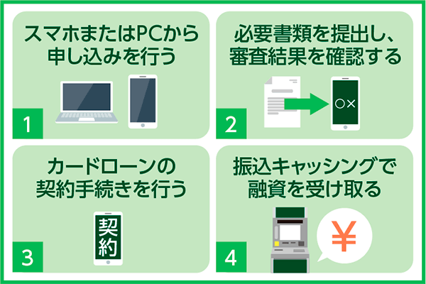 カードローンWEB申込の手順
