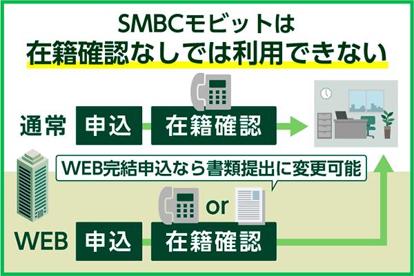 SMBCモビットは在籍確認なしで借りられない