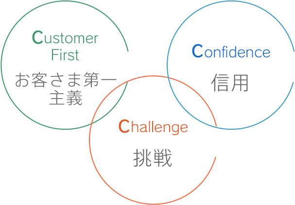 Customer First お客さま第一主義 / Challenge 挑戦 / Confidence 信用